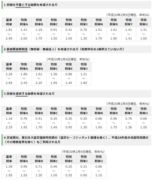 日本政策金融公庫「新規開業資金」の金利